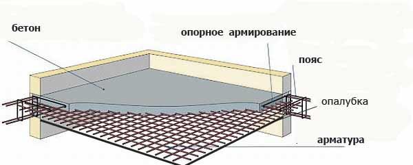 Схема влаштування залізобетонного перекриття з використанням арматури